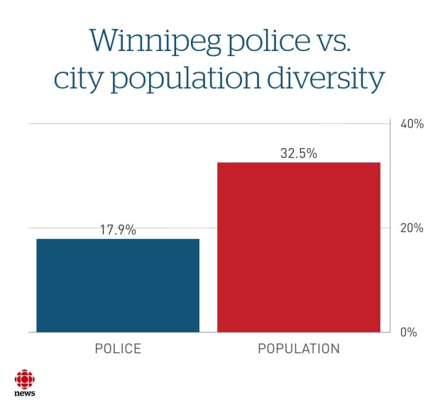 Infographic: Winnipeg police vs city population diversity