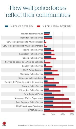 Police versus community diversity chart