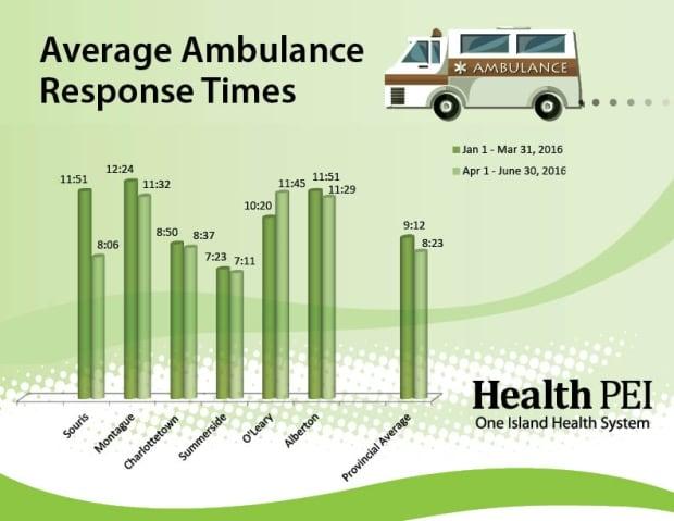 Ambulance response times graphic
