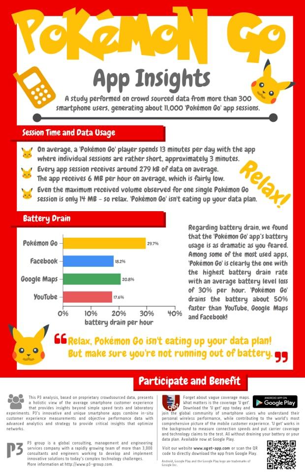 Pokemon Go app insights