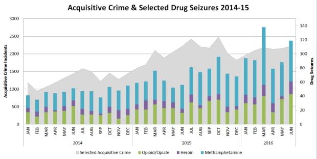 Acquisitive Crime & Drug Seizures Chart