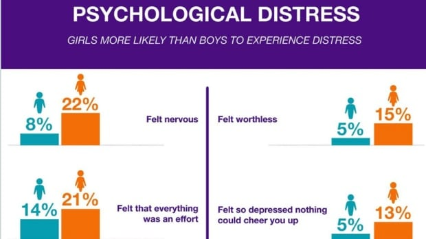psychological distresses in international students International students, students with disabilities, transfer students, and freshman are at particular risk in addition, many more students are coming to college with existing psychiatric.