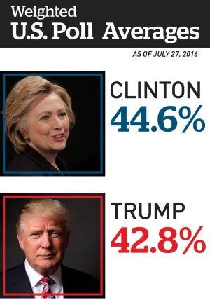US polls, July 27