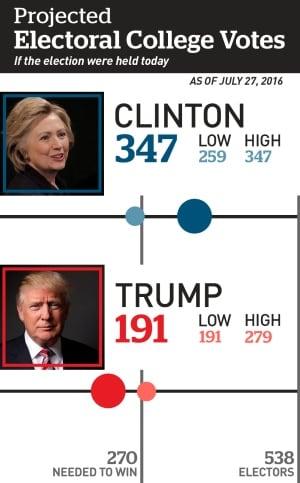 US electoral college votes, July 27