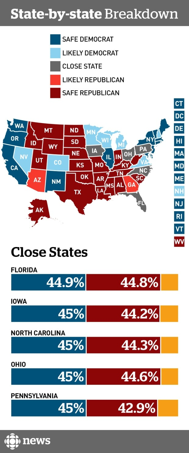 US state-level projections, July 27