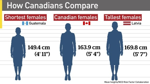 Canadians compare - female
