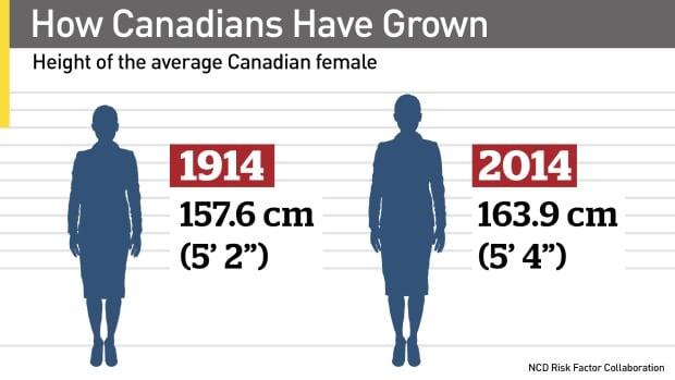Canadian females - change