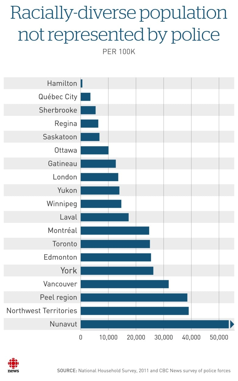 Police Diversity Fails To Keep Pace With Canadian Populations Cbc News