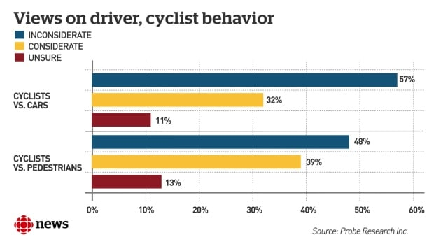 Views on behaviour