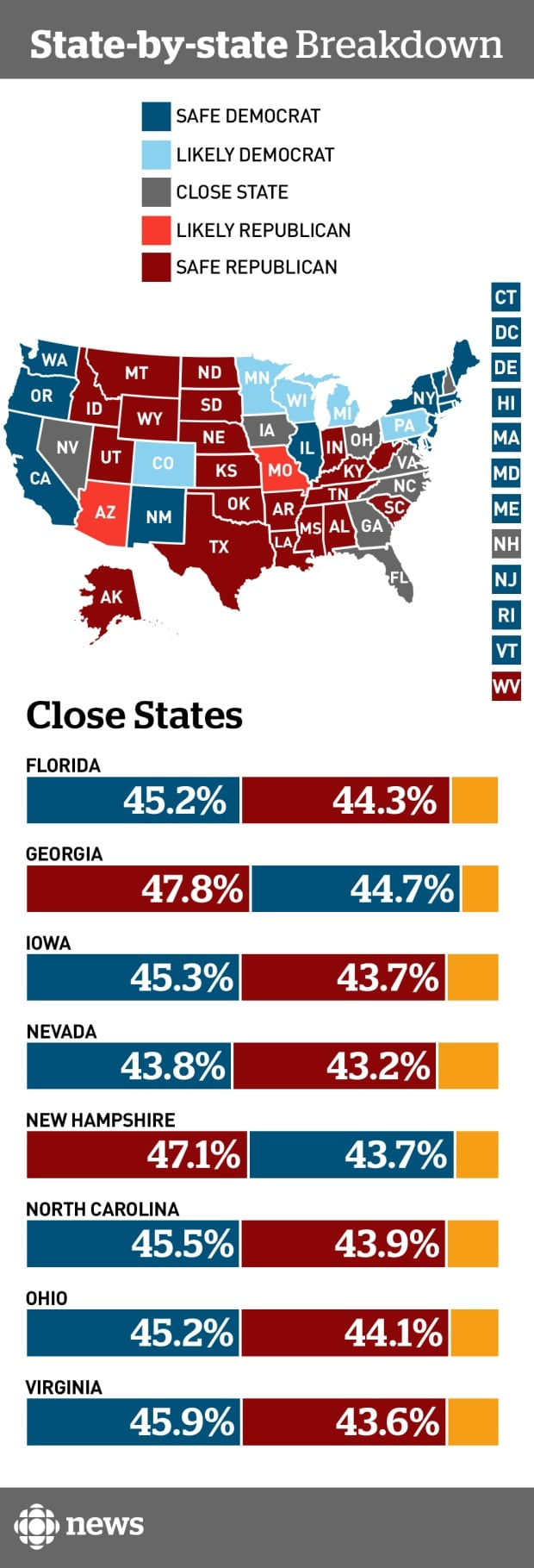 US election state projections, Aug 1