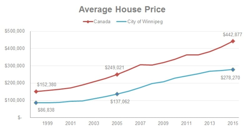 Winnipeg House Prices Soared By 103 Over A Decade Report