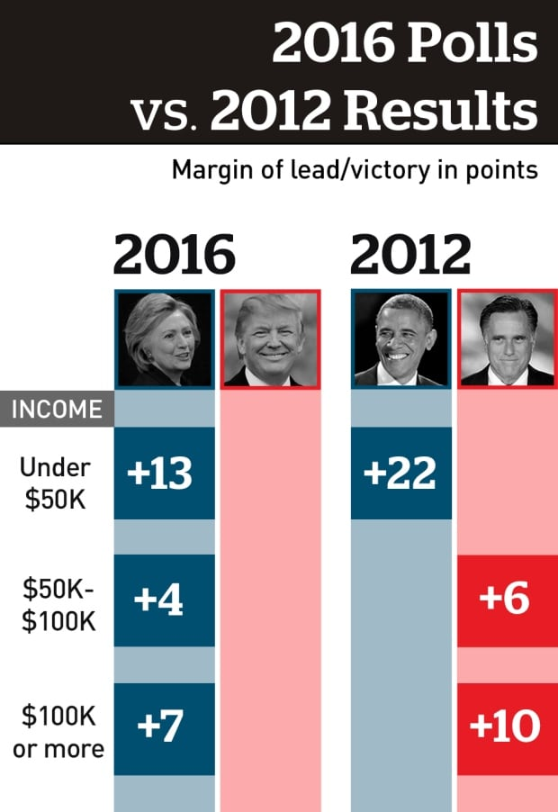 US demographics polls, income level
