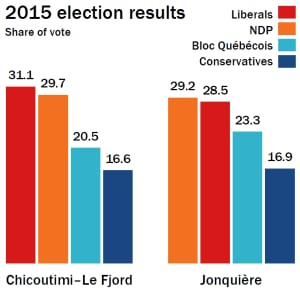 Election results in Chicoutimi–Le Fjord and Jonquière
