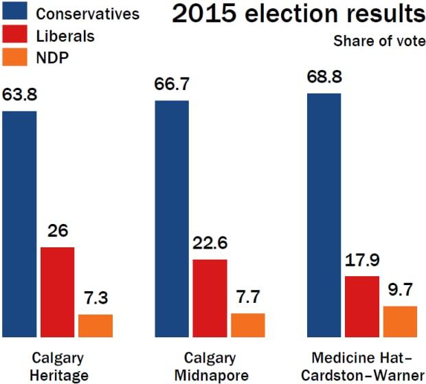 2015 election results, Calgary Heritage, Calgary Midnapore, Medicine Hat–Cardston–Warner
