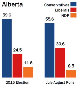 Election results and polls in Alberta