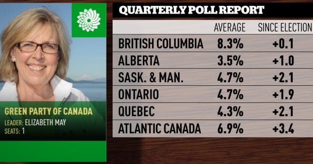 June-August quarterly poll averages, Greens