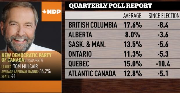 June-August quarterly poll averages, NDP