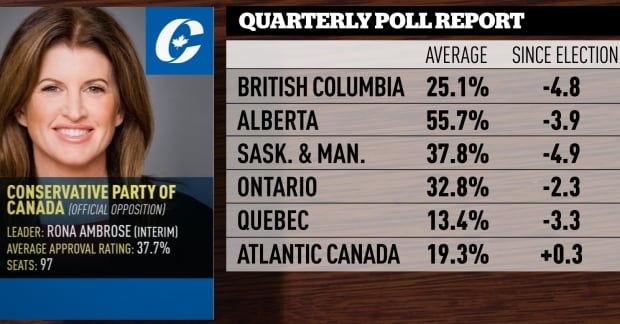 June-August quarterly poll averages, Conservatives