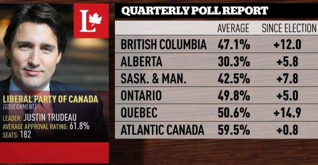 June-August quarterly poll averages, Liberals