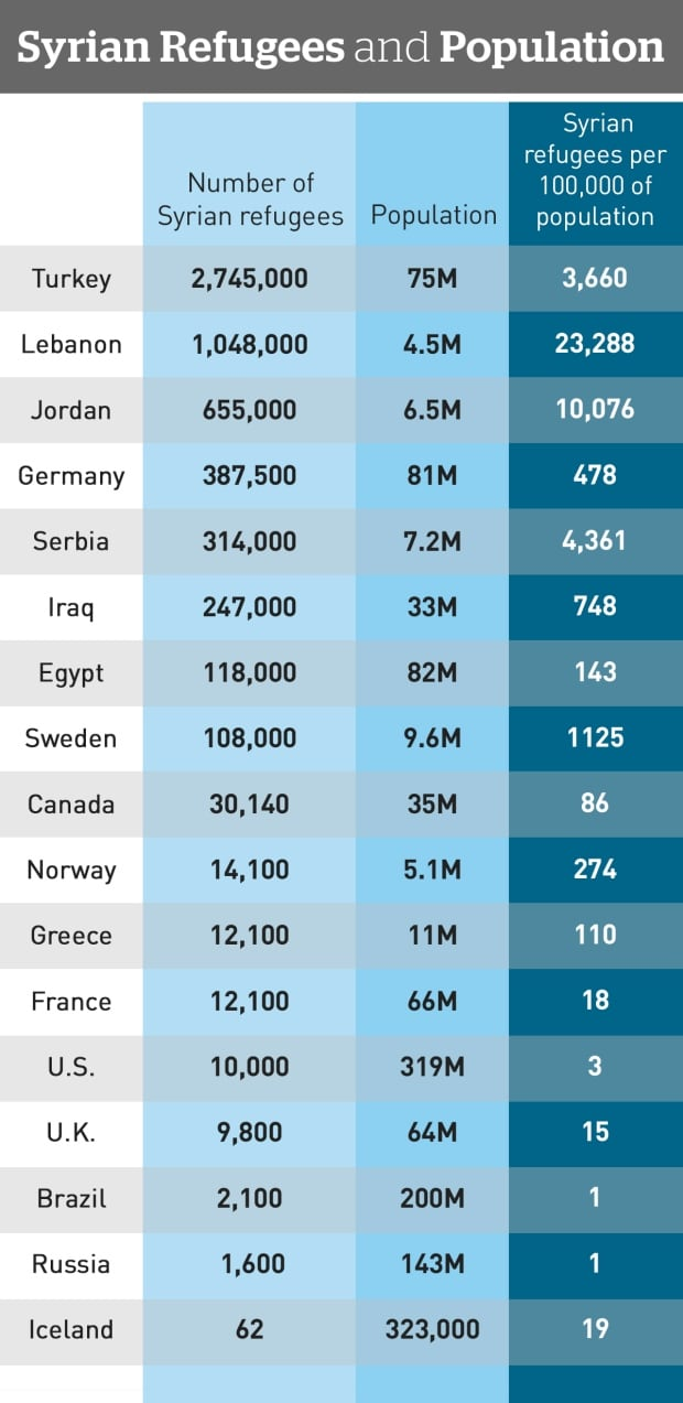 syrian-refugees-by-country-graphic