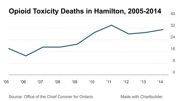 Opioid deaths Hamilton
