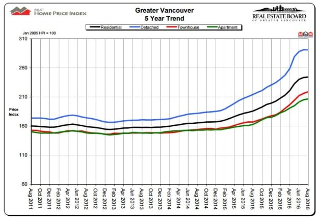 Real estate sales graph Vancouver 2016