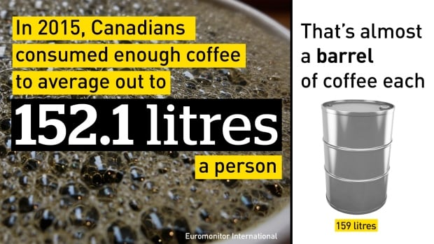 GFX Canadian Coffee Consumption 2015