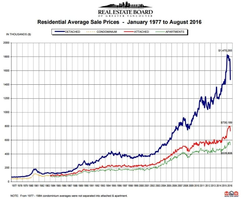 Is Vancouvers Real Estate Market Really In Free Fall Cbc
