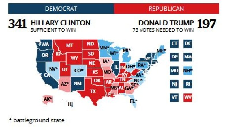 Trump closes in on Clinton as U.S. election enters final stretch ...