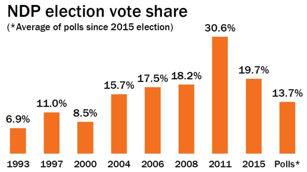 NDP election results