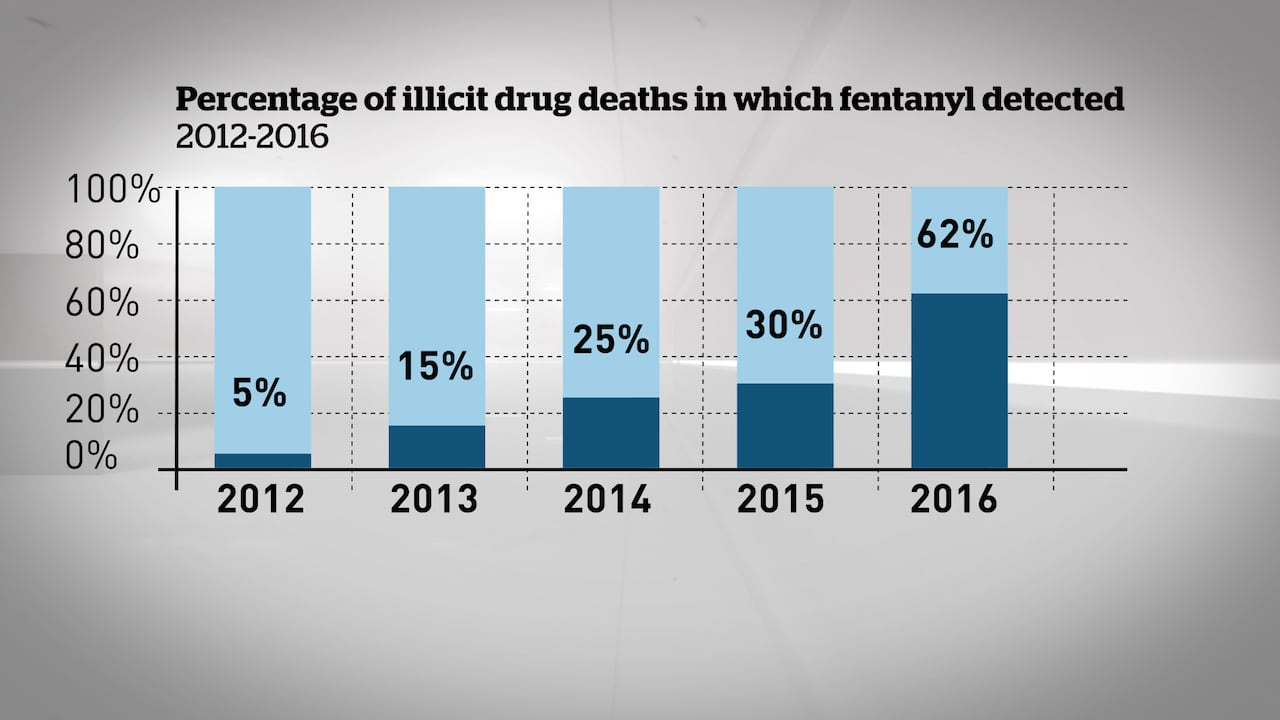 A grain of sand: Why fentanyl is so deadly | CBC News