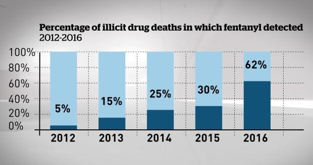 Fentanyl overdose deaths in B.C.