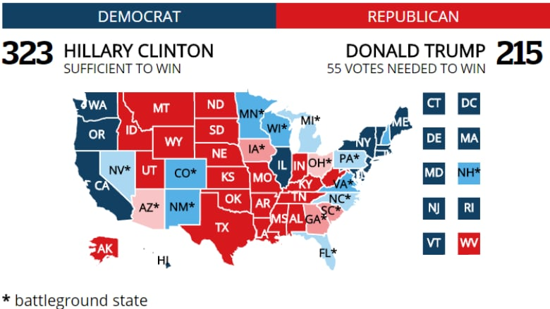 Presidential Poll Tracker state-by-state projections