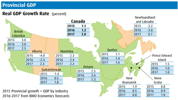 BMO GDP growth