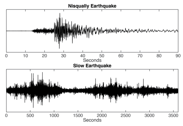 slow slip vs earthquake