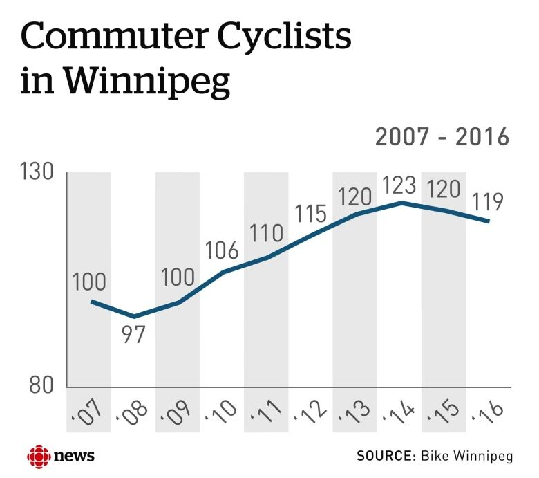 Cycling down due to inadequate infrastructure, says Bike Winnipeg