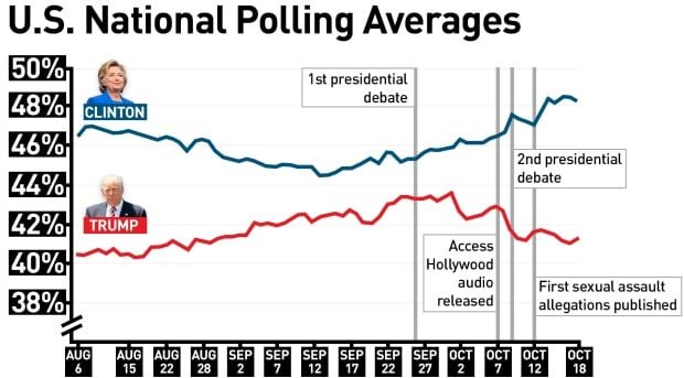 US Polling Averages