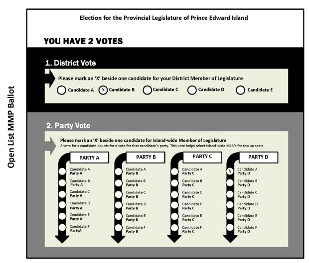 Voting options: Mixed member proportional - Prince Edward ...