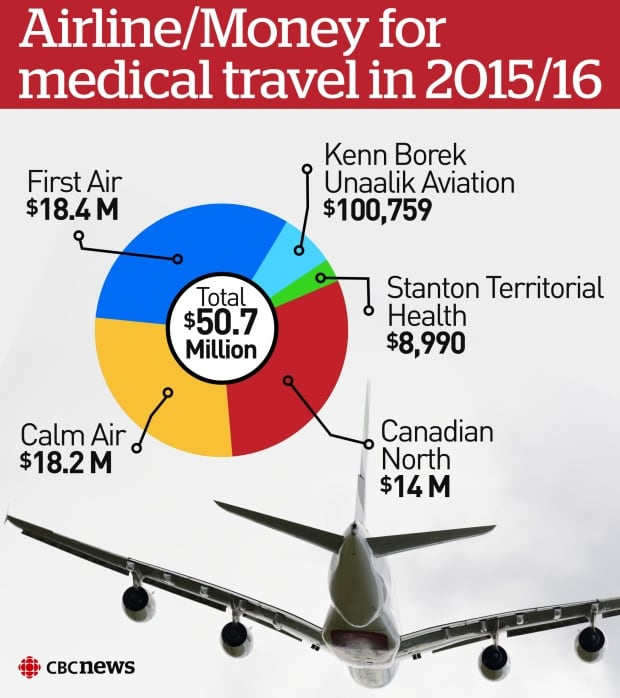 Airline/Money for medical travel in 2015/2016