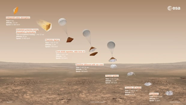 An overview shows Schiaparelli's planned entry, descent and landing sequence on Mars, with approximate time, altitude and speed of key events indicated. The failed landing seems to have been the result of premature rocket engine shutdown.