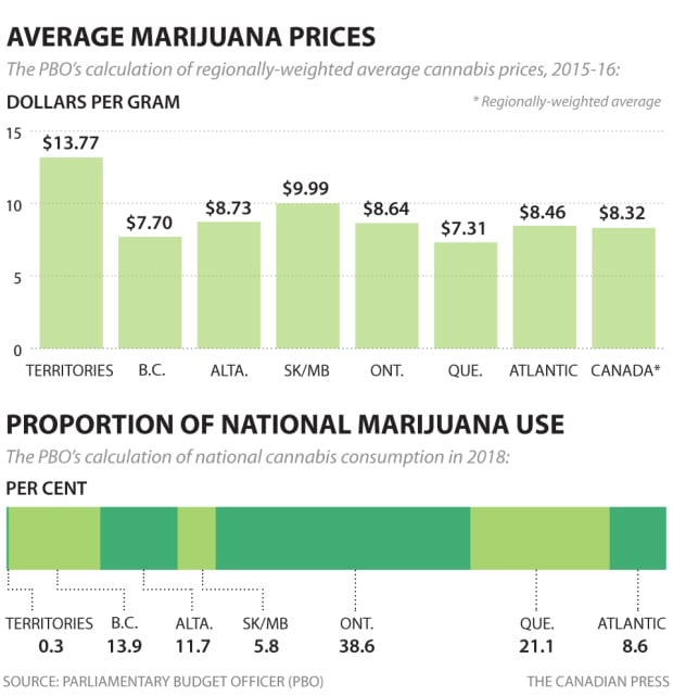 PBO pot price graphic