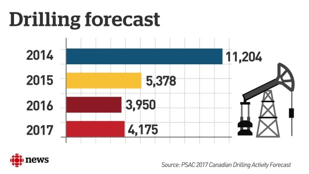 PSAC 2017 Forecast