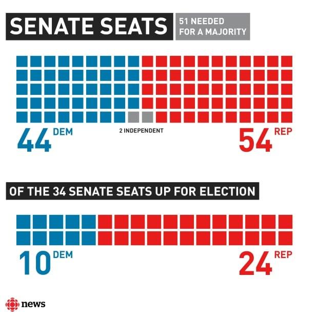 Control of the Senate