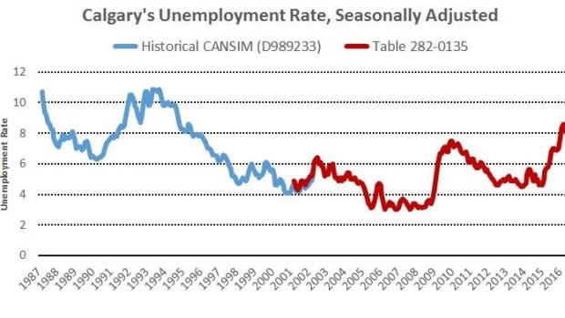 The last time unemployment was higher than 10.2 per cent in Calgary was in November of 1993.