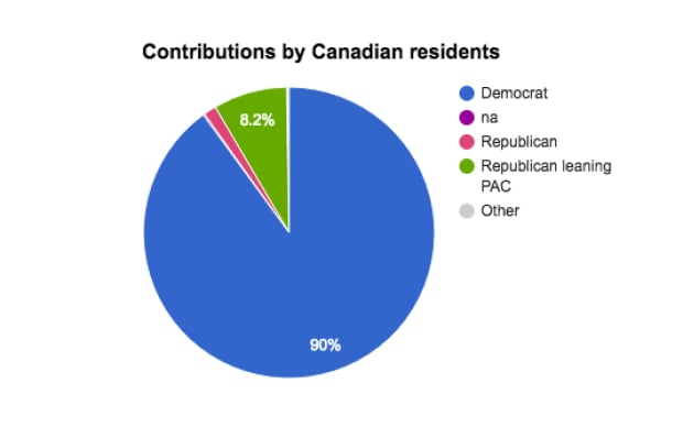 Contributions by Canadian residents by party
