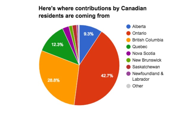 Contributions by Canadian residents by province