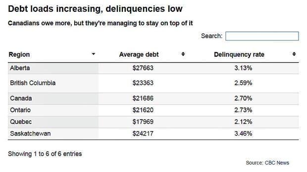 debt loads