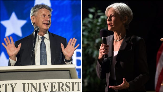 Libertarian Gary Johnson and the Green Party's Jill Stein together took more than four per cent of the vote.