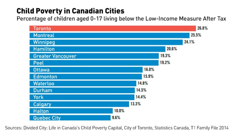 poverty in canada essay