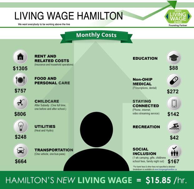 Living wage hamilton